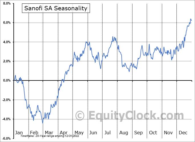 Sanofi Seasonal Chart