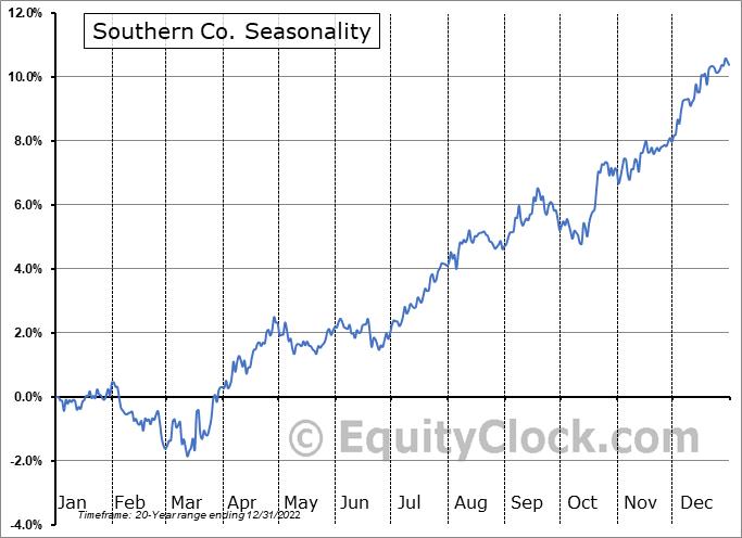 Southern Company (The) Seasonal Chart