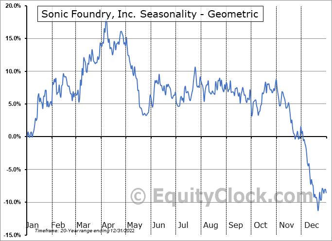 Sonic Foundry, Inc. (OTCMKT:SOFO) Seasonality