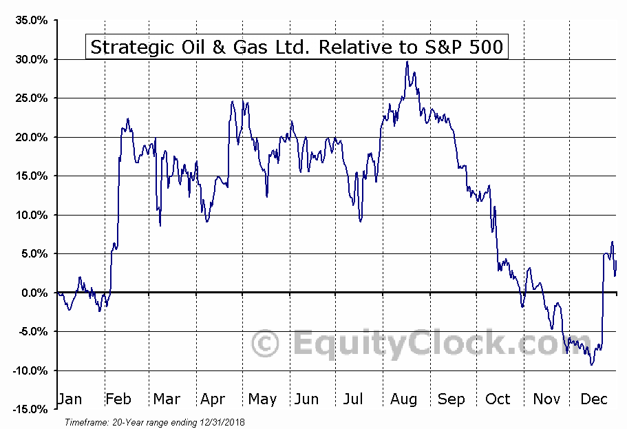 SOG.V Relative to the S&P 500