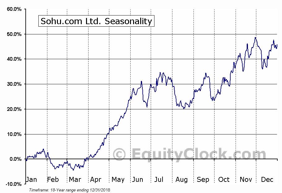 Sohu.com Inc. (SOHU) Seasonal Chart