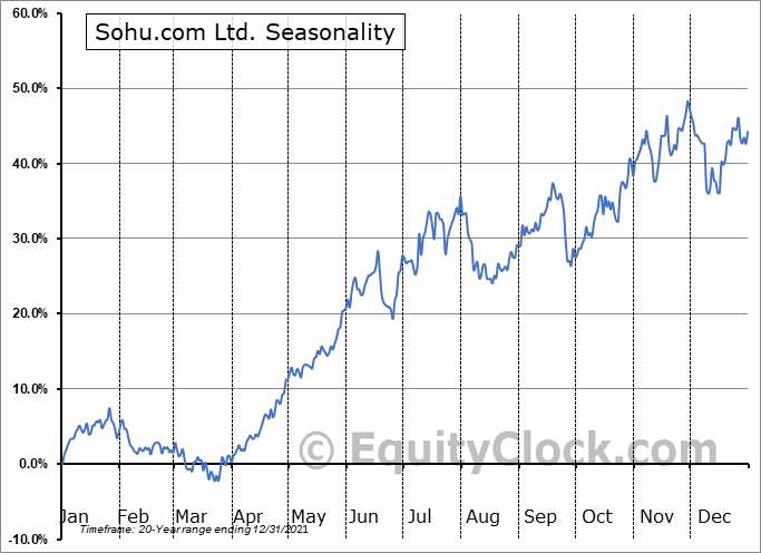 Sohu.com Limited Seasonal Chart