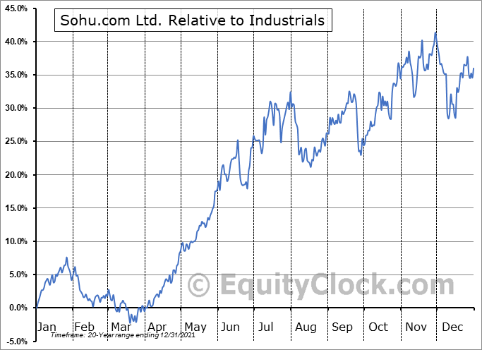 SOHU Relative to the Sector