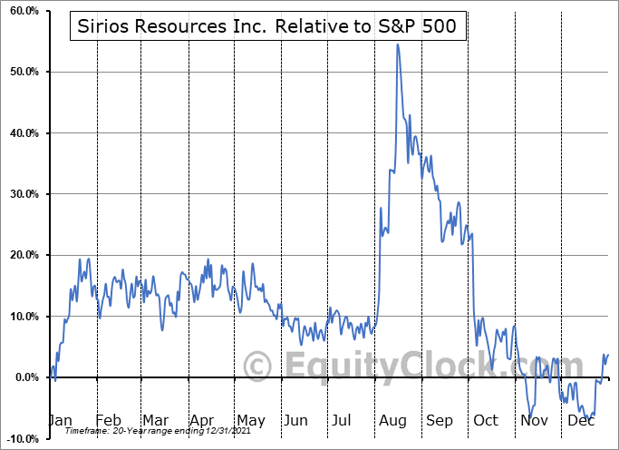SOI.V Relative to the S&P 500