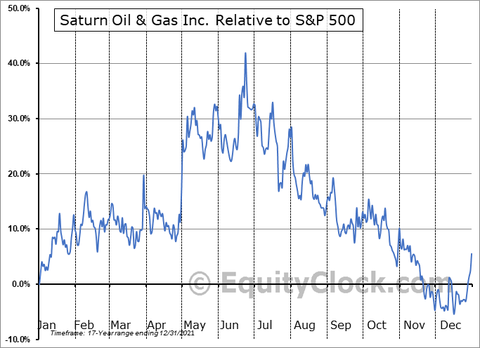SOIL.V Relative to the S&P 500