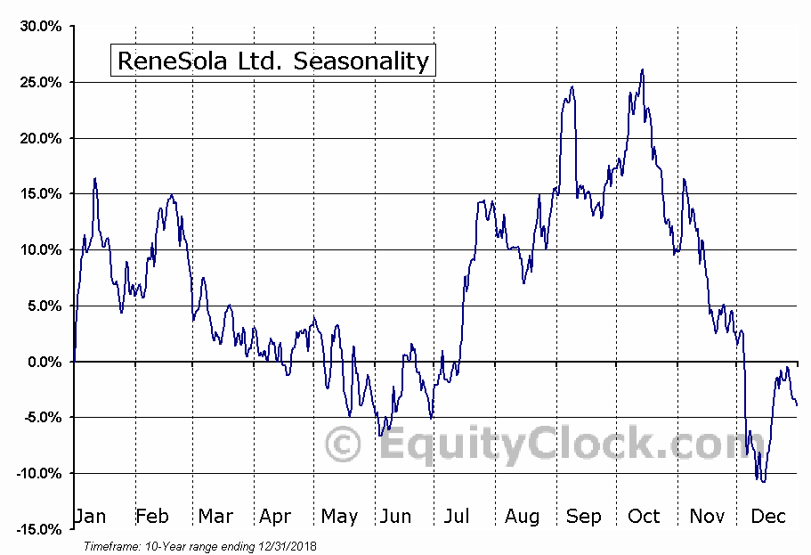 Renesola Ltd. Seasonal Chart