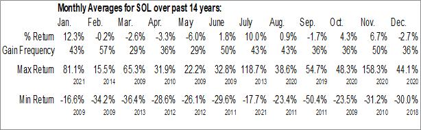 Monthly Seasonal ReneSola Ltd. (NYSE:SOL)