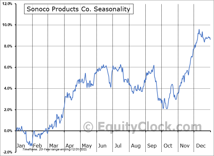 Sonoco Products Company Seasonal Chart