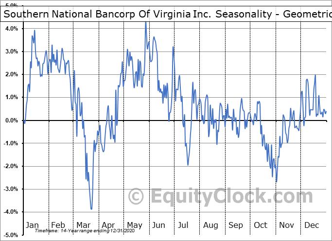 Southern National Bancorp Of Virginia Inc. (NASD:SONA) Seasonality