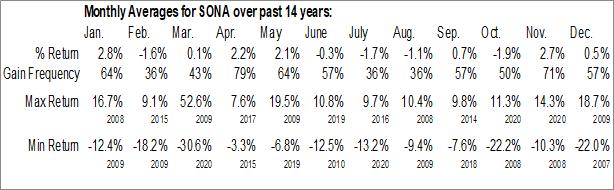 Monthly Seasonal Southern National Bancorp Of Virginia Inc. (NASD:SONA)