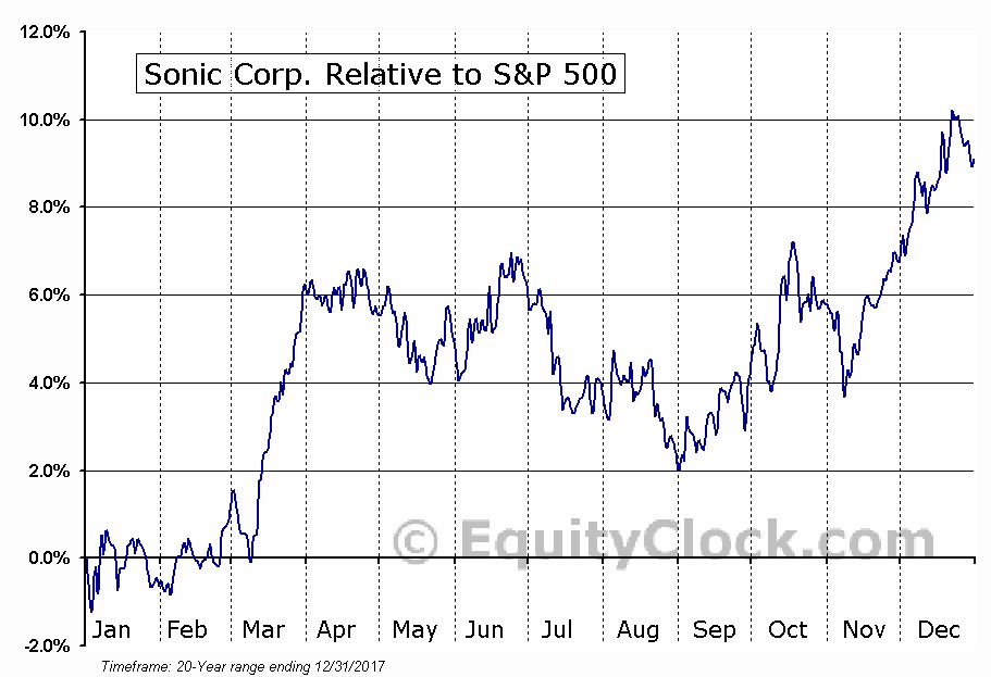 SONC Relative to the S&P 500