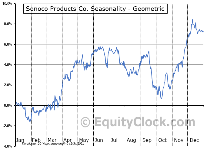 Sonoco Products Co. (NYSE:SON) Seasonality