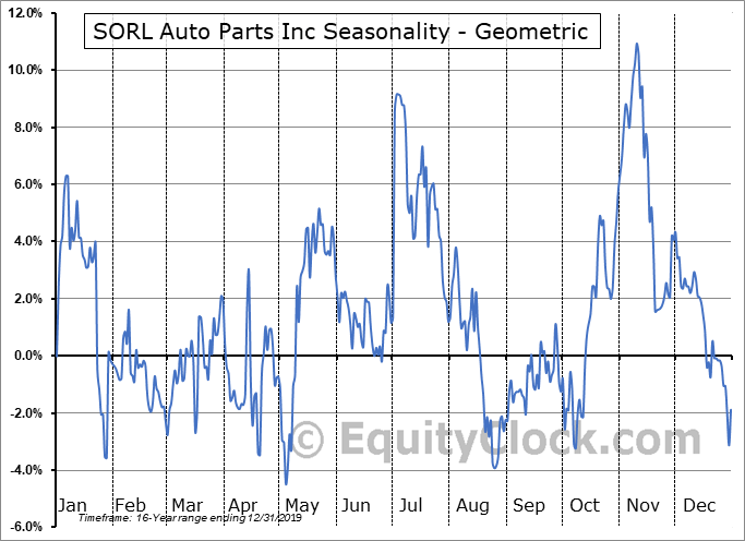 SORL Auto Parts Inc (NASD:SORL) Seasonality