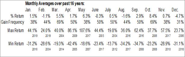 Monthly Seasonal SORL Auto Parts Inc (NASD:SORL)