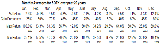 Monthly Seasonal Sono Tek Corp. (OTCMKT:SOTK)