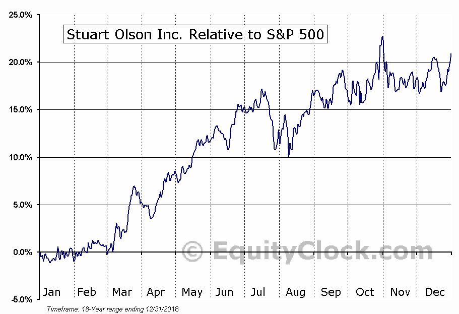 SOX.TO Relative to the S&P 500