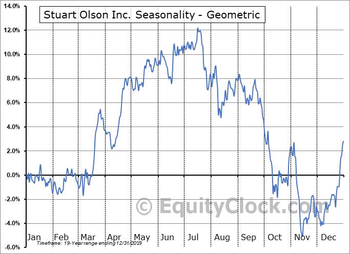 Stuart Olson Inc. (TSE:SOX.TO) Seasonality