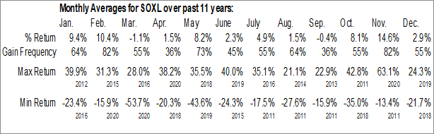 Monthly Seasonal Direxion Daily Semiconductor Bull 3x Shares (NYSE:SOXL)