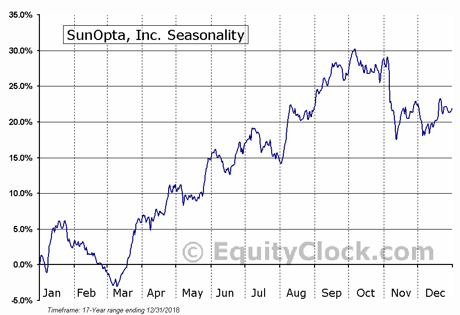 SunOpta, Inc. (TSE:SOY) Seasonal Chart