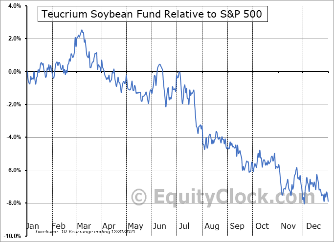 SOYB Relative to the S&P 500