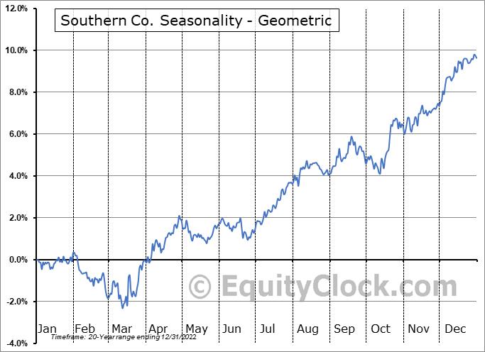 Southern Co. (NYSE:SO) Seasonality