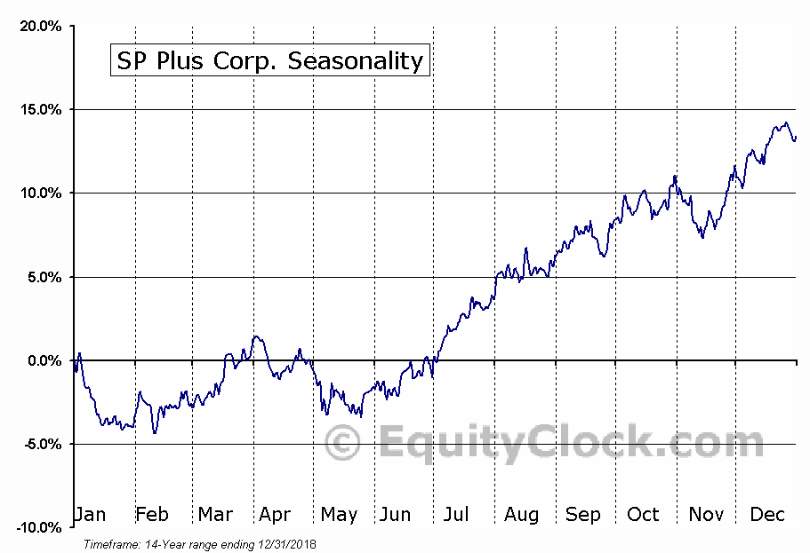 SP Plus Corp. (NASD:SP) Seasonality