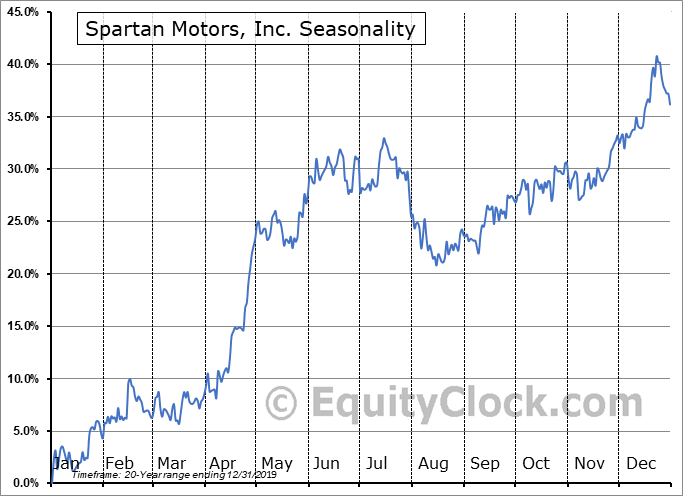Spartan Motors, Inc. Seasonal Chart