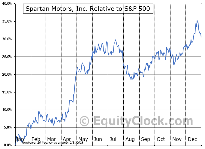 SPAR Relative to the S&P 500
