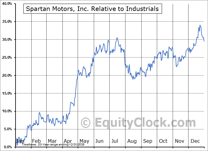 SPAR Relative to the Sector