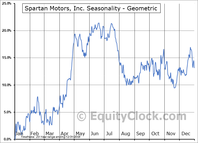 Spartan Motors, Inc. (NASD:SPAR) Seasonality