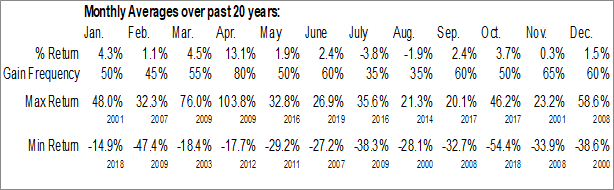 Monthly Seasonal Spartan Motors, Inc. (NASD:SPAR)