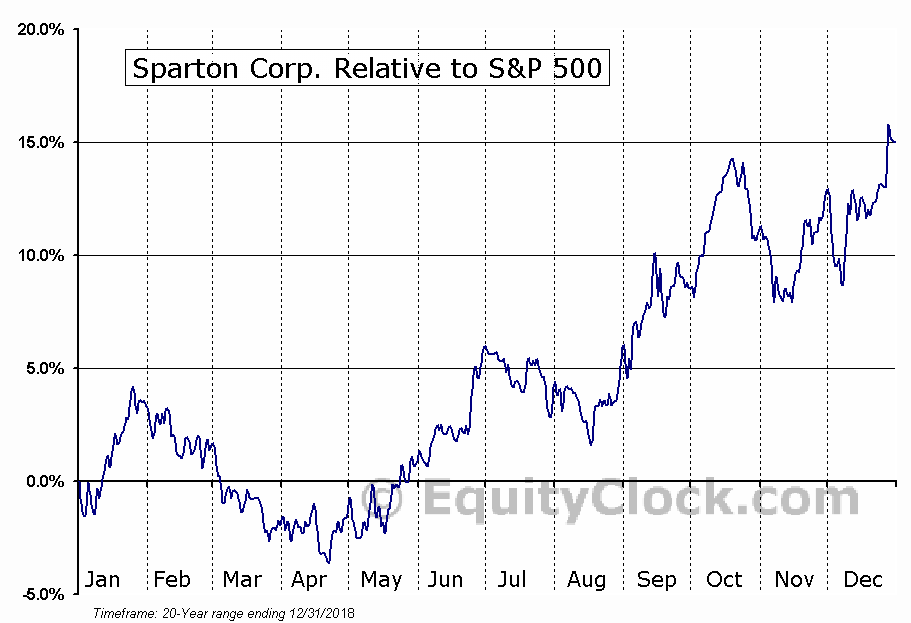 SPA Relative to the S&P 500