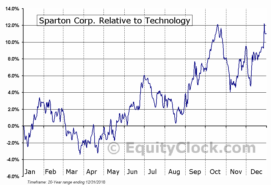 SPA Relative to the Sector