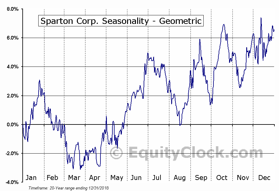 Sparton Corp. (NYSE:SPA) Seasonality