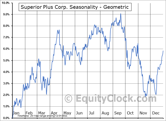 Superior Plus Corp. (TSE:SPB.TO) Seasonality