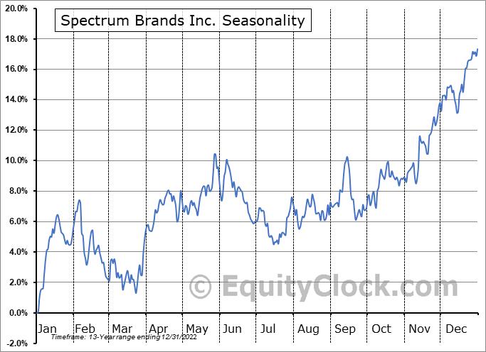 Spectrum Brands Inc. (NYSE:SPB) Seasonality