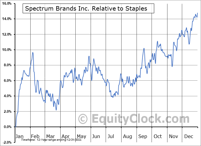 SPB Relative to the Sector