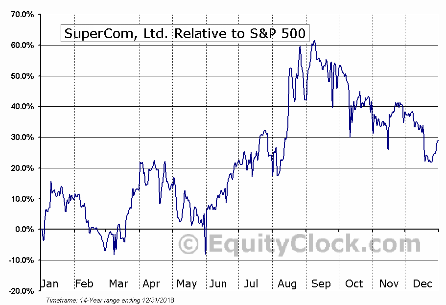 SPCB Relative to the S&P 500