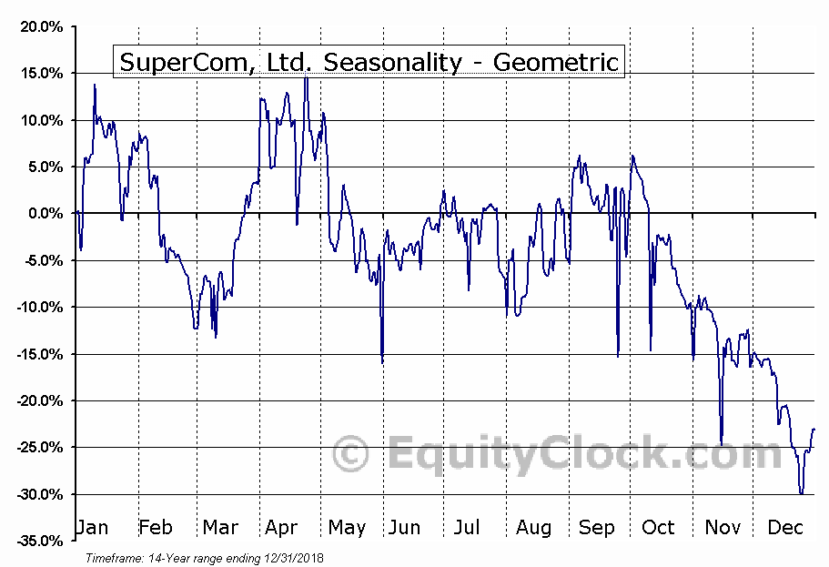 SuperCom, Ltd. (NASD:SPCB) Seasonality
