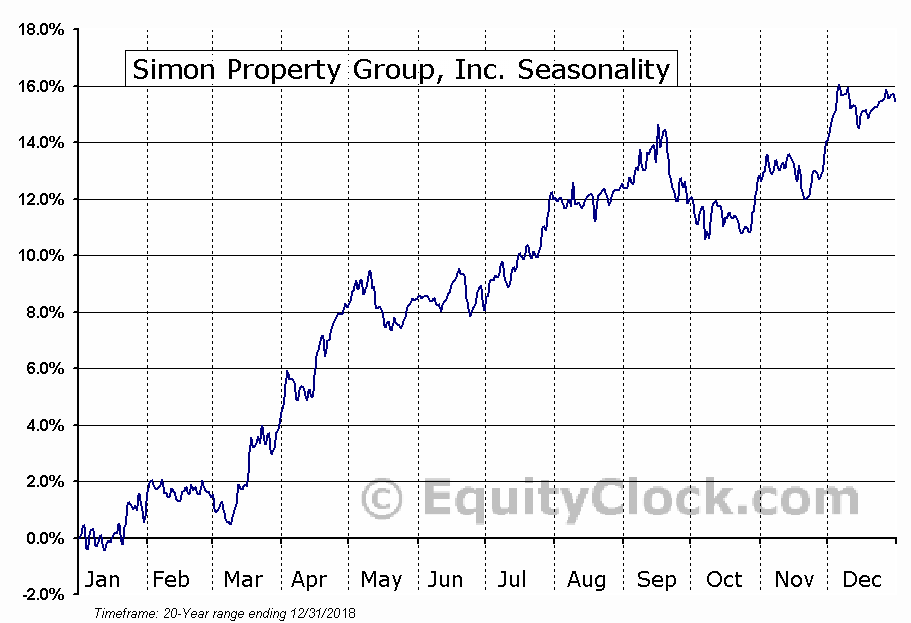 Simon Property Group, Inc  (NYSE:SPG) Seasonal Chart