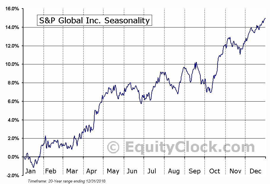 S&P Global Inc. Seasonal Chart