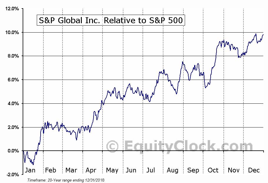 SPGI Relative to the S&P 500