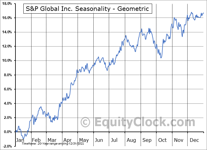 S&P Global Inc. (NYSE:SPGI) Seasonality