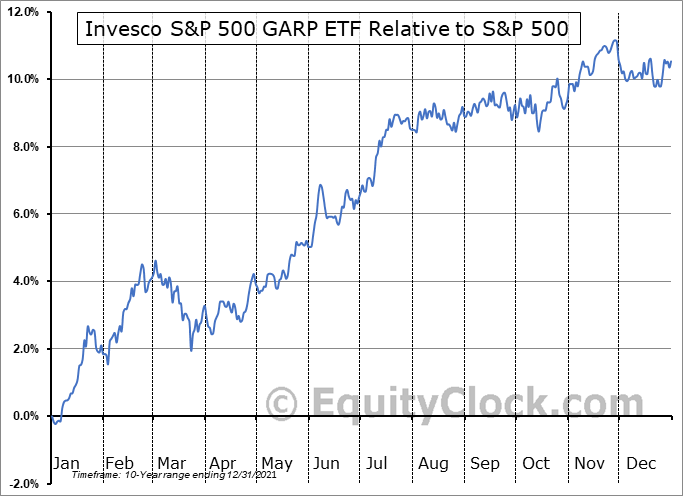 SPGP Relative to the S&P 500