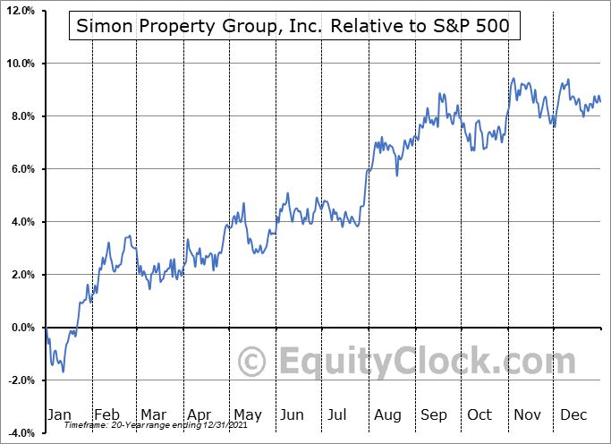 SPG Relative to the S&P 500