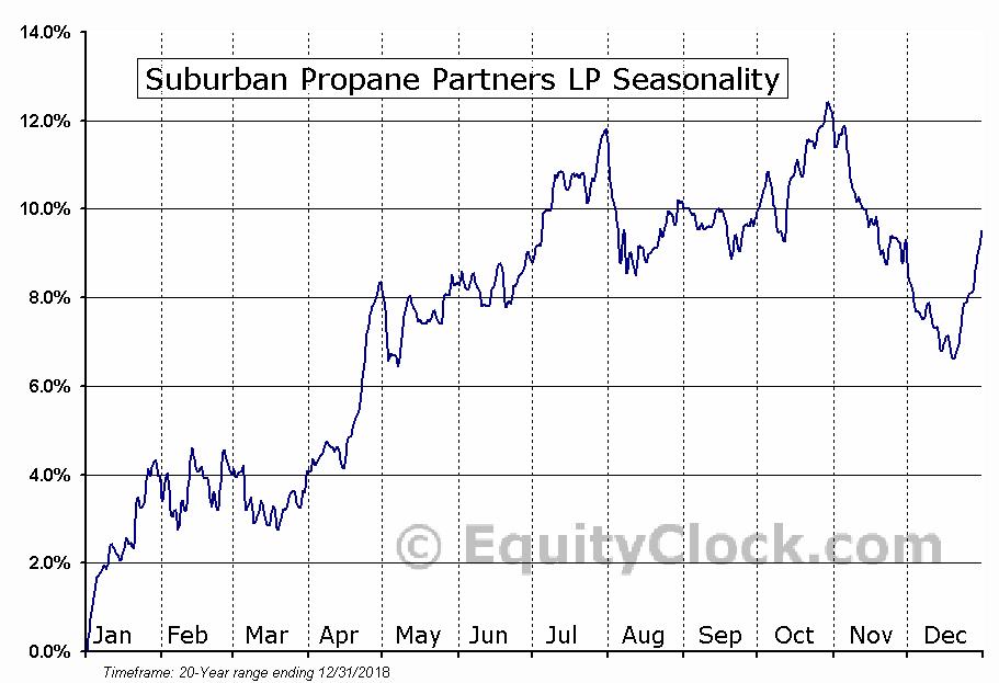 Suburban Propane Partners, L.P. Seasonal Chart