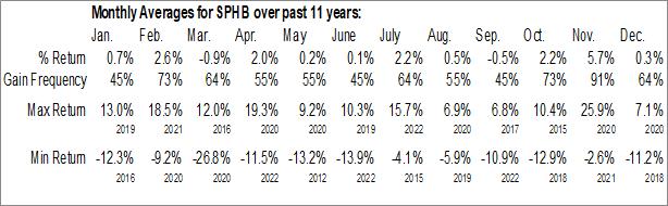 Monthly Seasonal Invesco S&P 500 High Beta ETF (NYSE:SPHB)