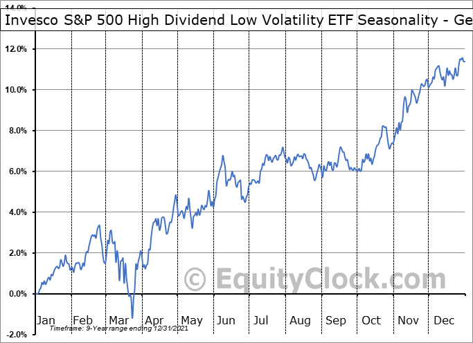 Invesco S&P 500 High Dividend Low Volatility ETF (AMEX:SPHD) Seasonality