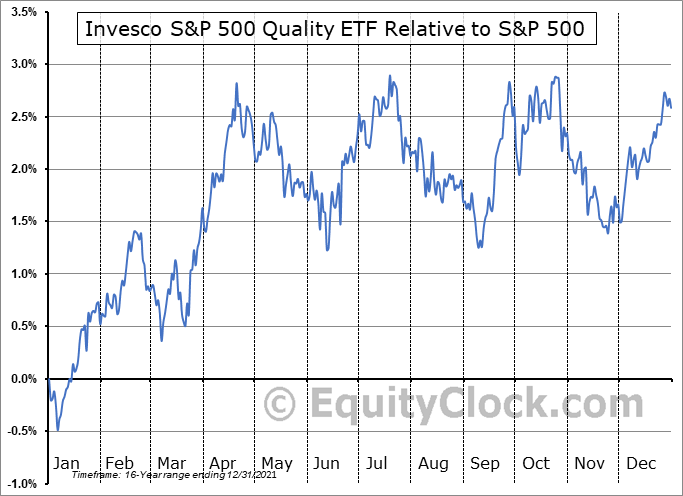 SPHQ Relative to the S&P 500