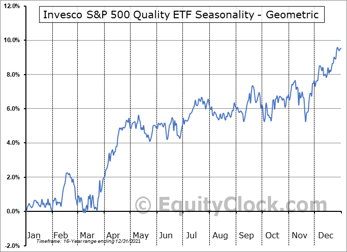 Invesco S&P 500 Quality ETF (AMEX:SPHQ) Seasonality